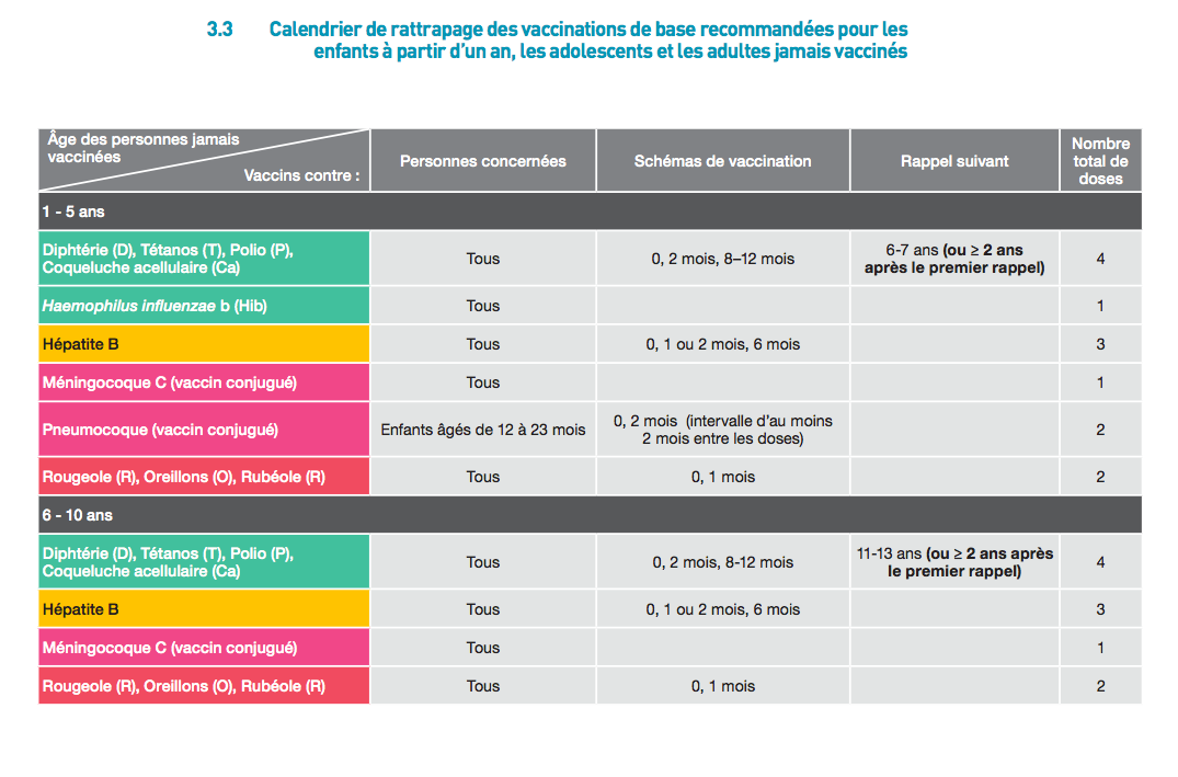 Calendrier vaccinal rattrapage