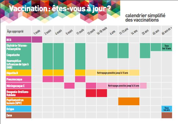 Calendrier vaccinal simplifie